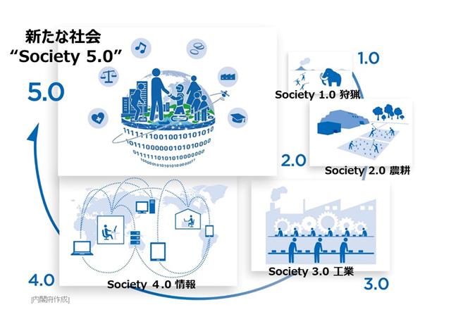 Society 5.0 説明図