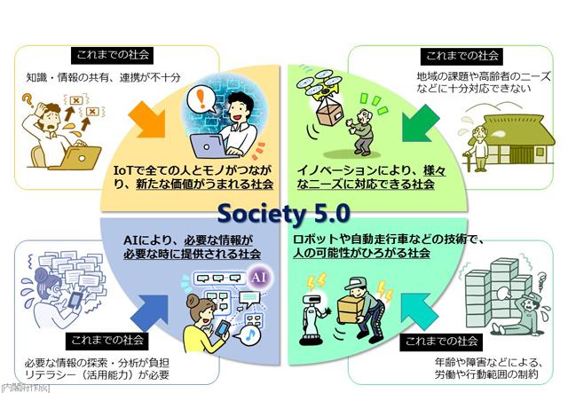 https://www8.cao.go.jp/cstp/society5_0/society5_0-2.jpg
