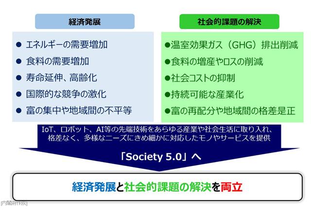 Society 5.0における経済発展と社会的課題の解決