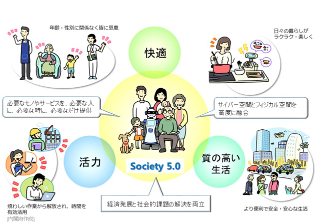 「快適」、「活力」「質の高い生活」が実現できるSociety 5.0