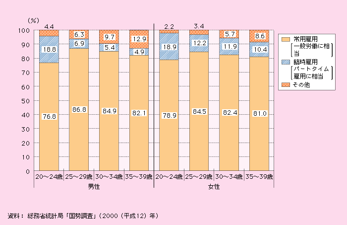 4 経済的不安定の増大等