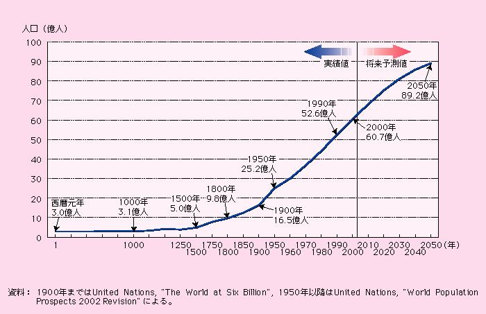 補章 少子化の国際比較: 子ども・子育て本部 - 内閣府