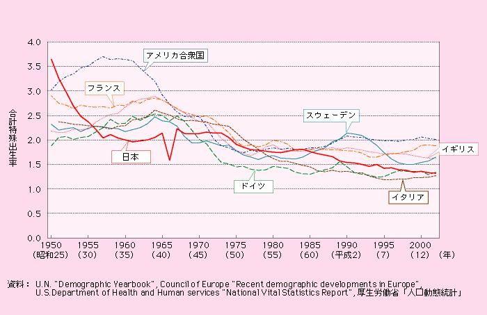 第3節 先進国の出生率の動向: 子ども・子育て本部 - 内閣府