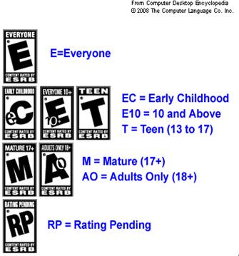 コンピュータゲームのレイティングシステム